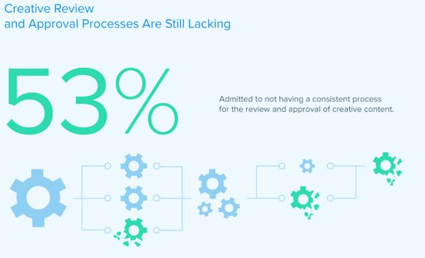 statistic from ziflow's recent online proofing survey